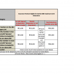 80D deductions limits by Taresh