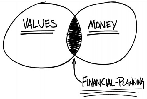 How to Plan for Your Financial Goals In the Most Powerful Way
