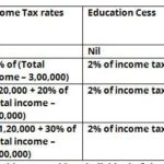 Tax slabs for Senior citizens in Fin year 2016-17