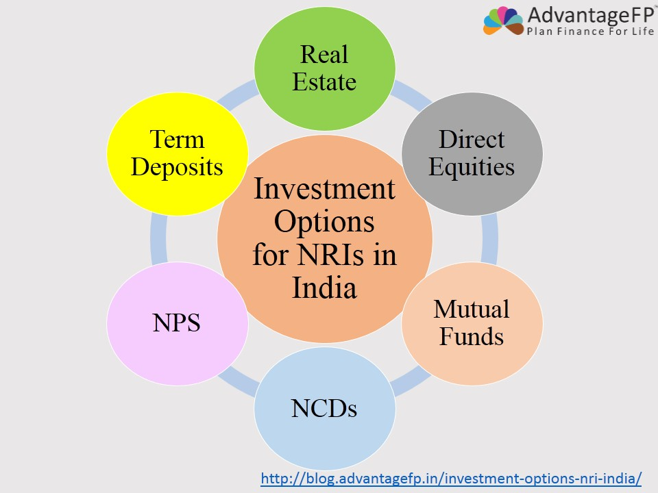 Best options for investment in india