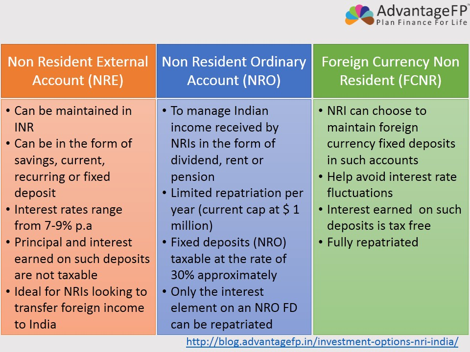 What is the best investment option in india