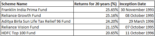 Snapshot of Mutual Funds performance in the last 20 years