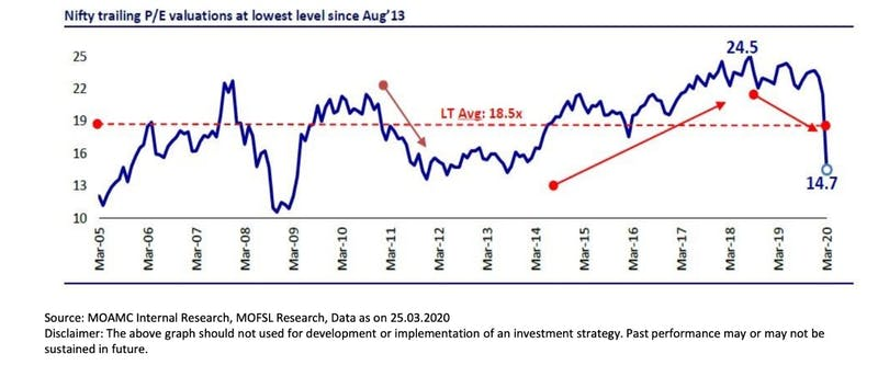 equity valuation index